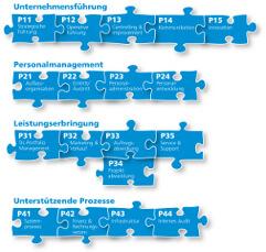 Puzzle_Prozesslandkarte_klein