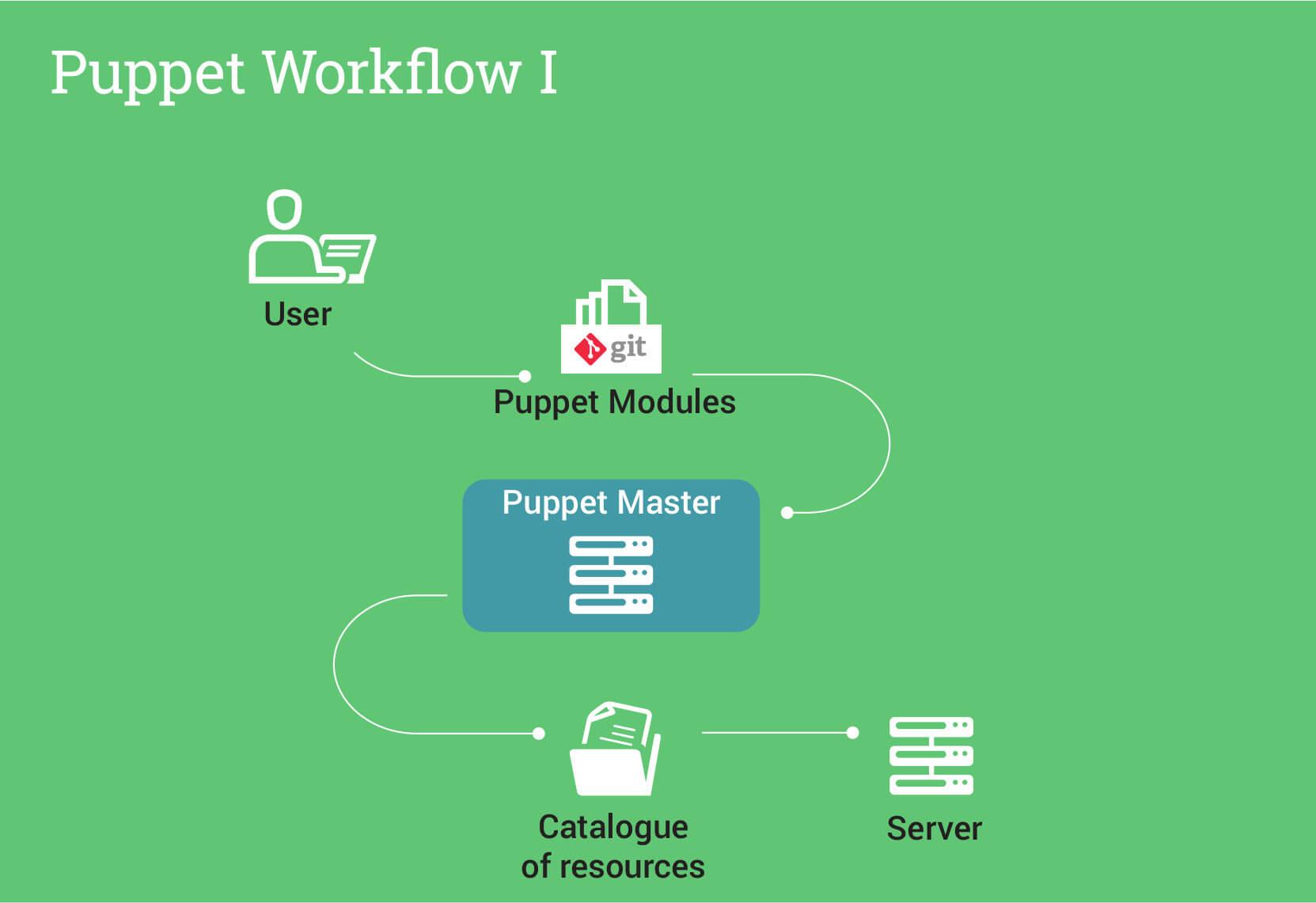 Puppet_Workflow_1