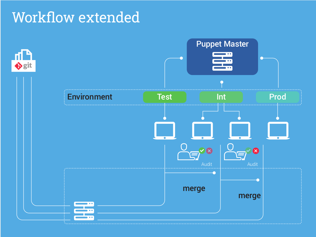 Puppet_Workflow_extended
