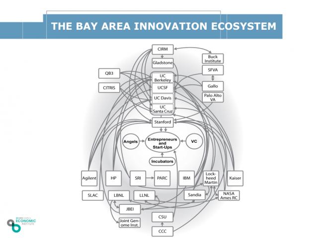 BayAreaEcosystem
