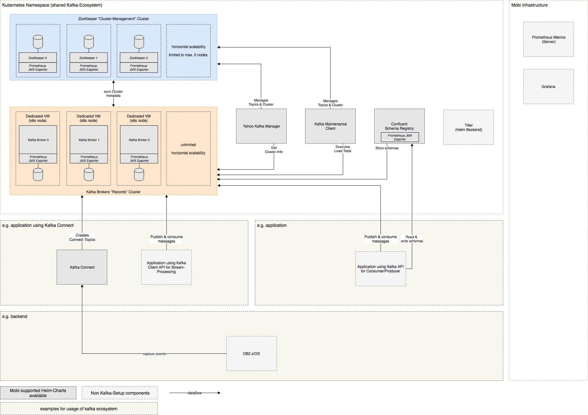Kafka Cluster für die Mobiliar : Puzzle ITC