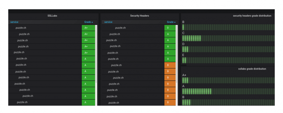 SSL-Dashboard